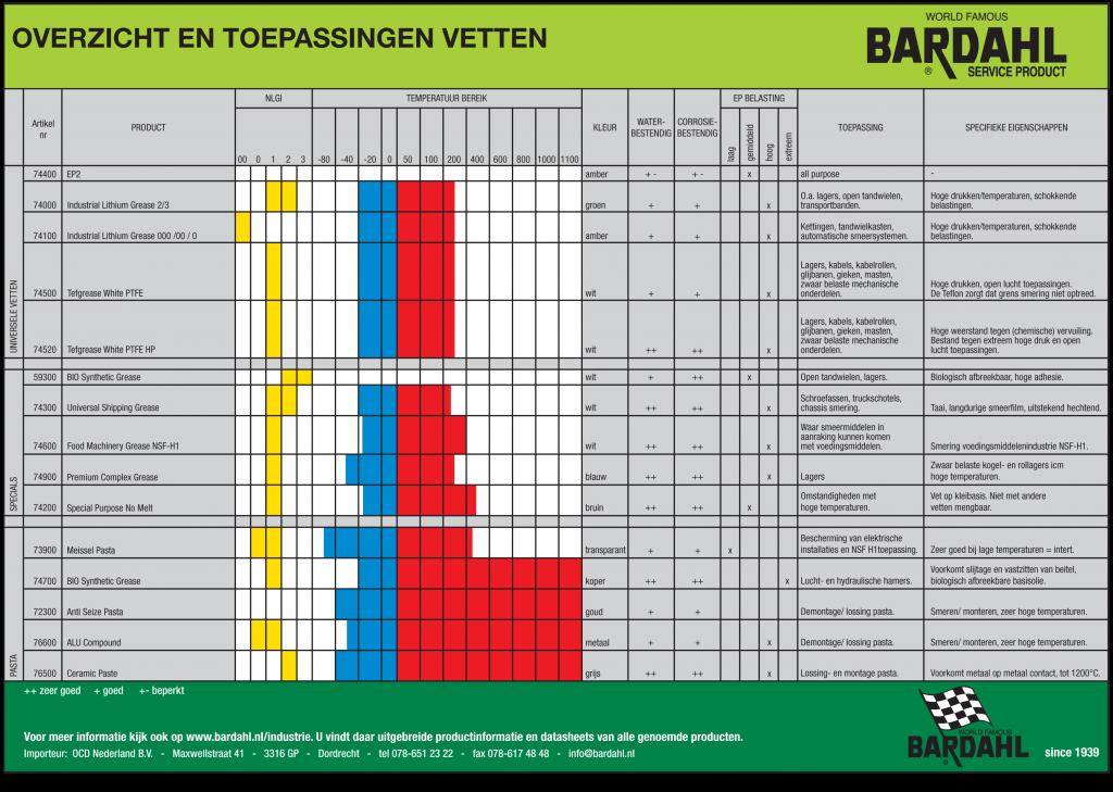 Bardahl vetten tabel: alle vetten en pasta met eigenschappen bij elkaar