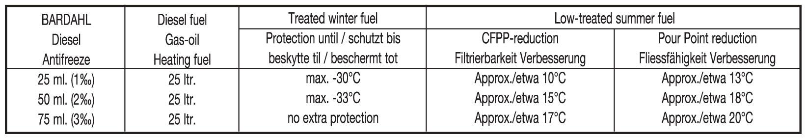Diesel Antiffreeze - Bardahl Bardahl