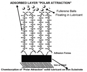 Polar attraction chemie